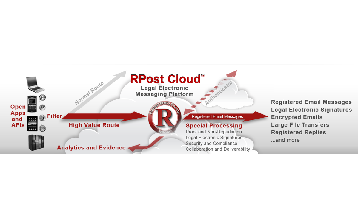 rpost-cloud-legal-electronic-platform